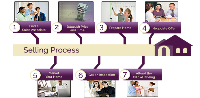 Selling Process